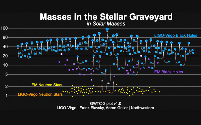 Chart about Dead Star Masses