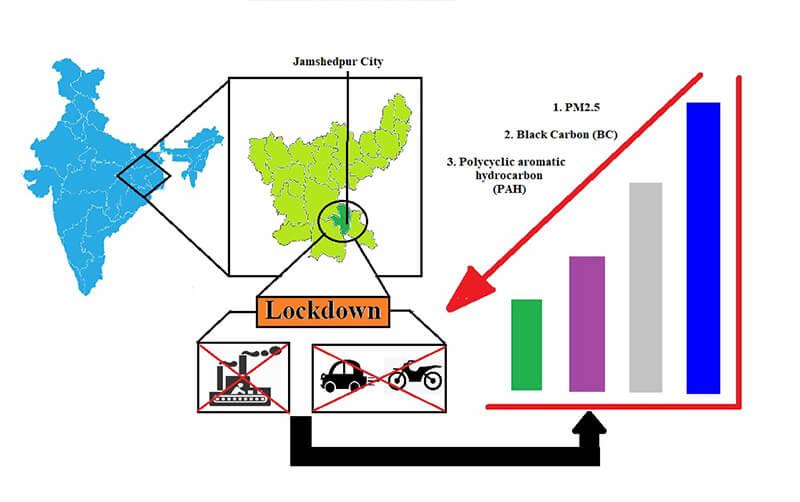 India Pollution Graphic
